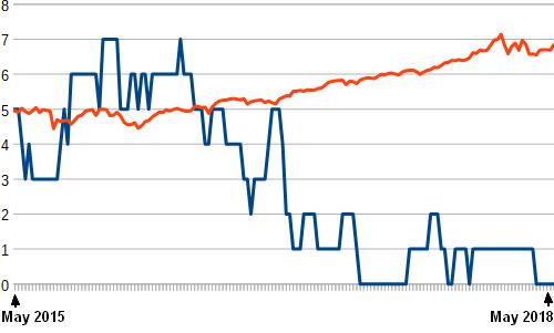 Moving Averages - Single Asset