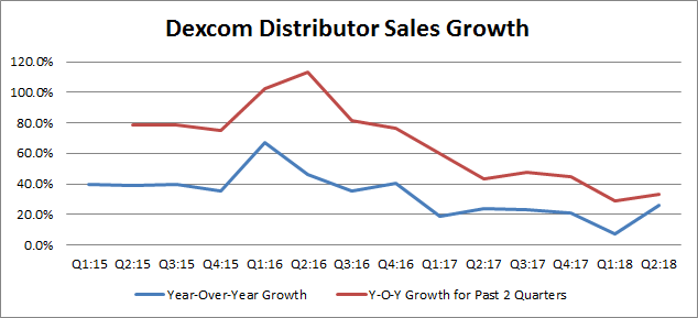 Dexcom Investors Are Whistling Past The Graveyard DexCom