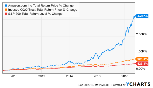 amazon stock dividend