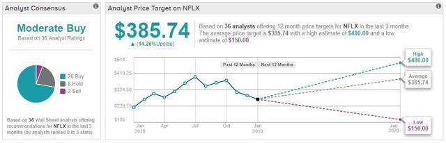 netflix  the sharper faang stock