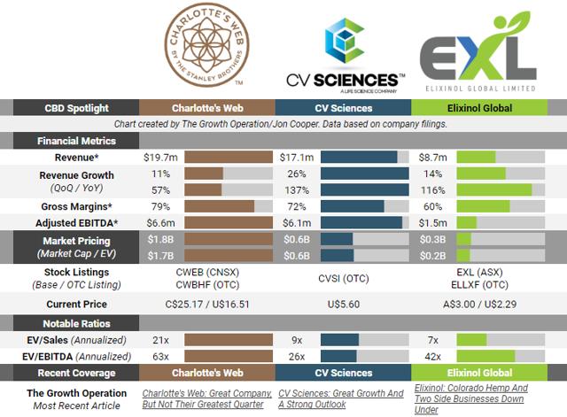 Charlotte's Web Vs. CV Sciences Vs. Elixinol And A Saucy Intruder, Too | Seeking Alpha