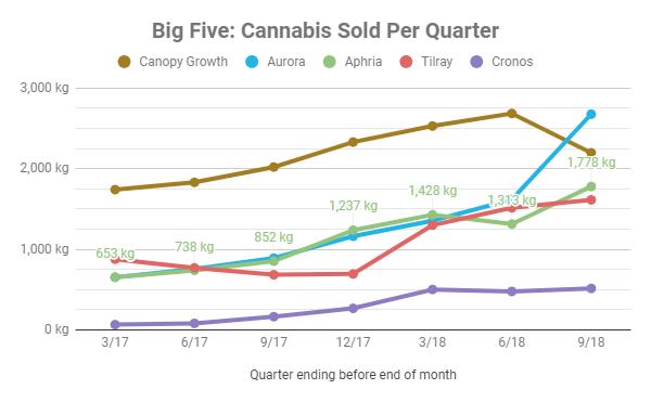 ACBFF / Aurora Cannabis Inc  (05156X108) - Stock Analysis, Dividends