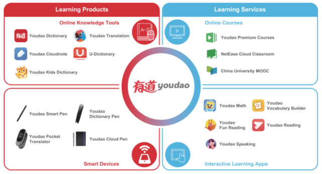 IPO Update: Youdao Files Proposed Terms For U.S. Initial Offering