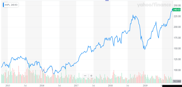 Apple: The Forever Rally