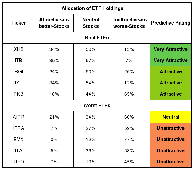 Best And Worst Of Q4 2019: Industrials ETFs And Mutual Funds