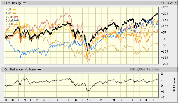 Beware The Breadth Divergence