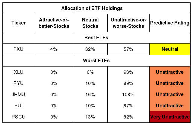 Best And Worst Q4 2019: Utilities ETFs And Mutual Funds