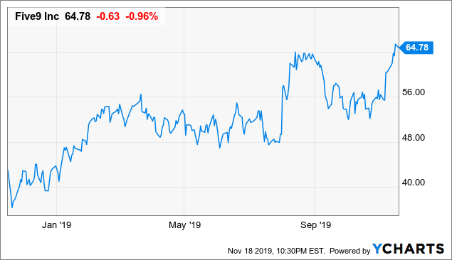 Five9: Great Long-Term Play On Call Centers