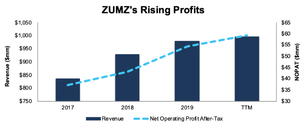 Zumiez And KVH Industries: Featured Stocks In November's Most Attractive/Most Dangerous Model Portfolios