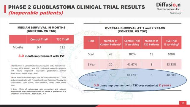 Diffusion Pharmaceuticals' TSC: Thoughts On The Potential For Its Glioblastoma Indication