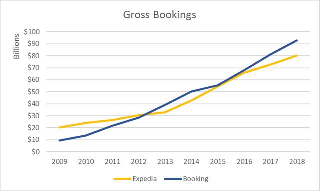 A 10-Year Comparison Of Booking Holdings And Expedia