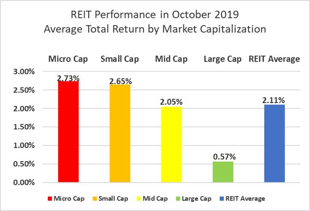 The State Of REITs: November 2019 Edition