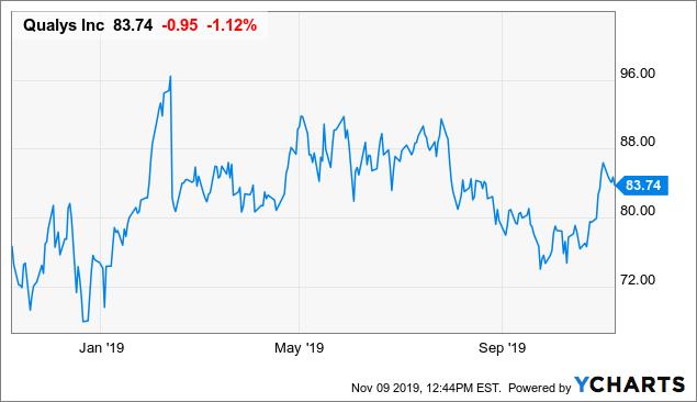 Qualys: High Profitability Defends Premium Valuation