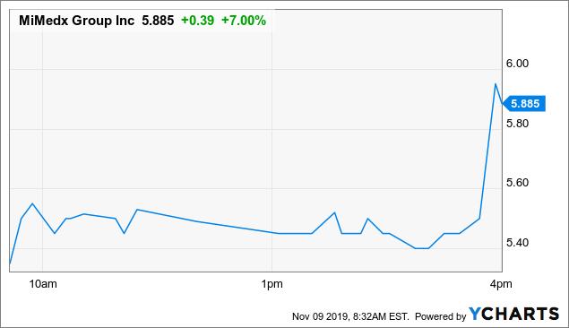10 Reasons To Buy MiMedx Stock Today