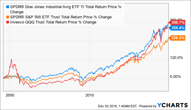 Why 30 Stocks Are Better Than 100 Or 500: How The Dow Beat The Nasdaq 1999-2019 (NYSEARCA:DIA)