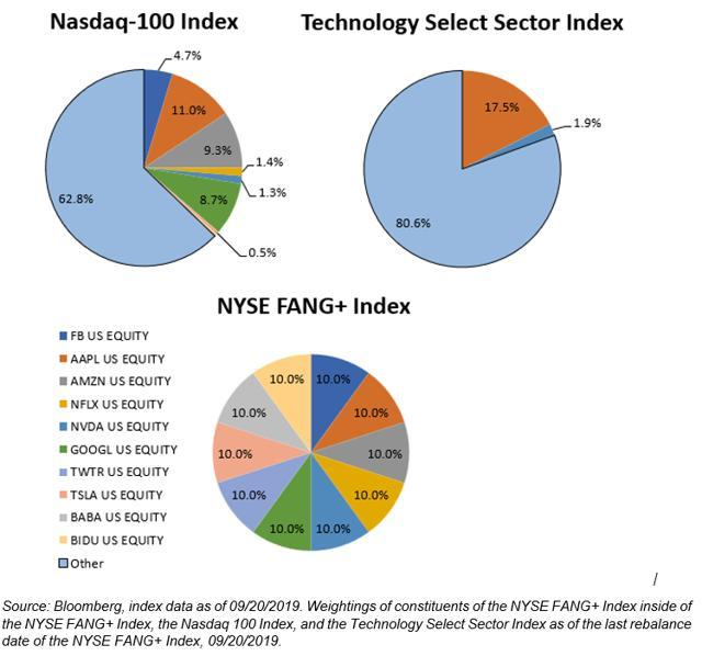 Trading The FANG+ Index With The New FNGS ETN