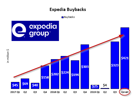Expedia's Total Yield Will Lead To A Significantly Higher Stock Price