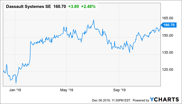 Dassault Systèmes - Go Long After Temporary Headwind After Upcoming Q4 Results