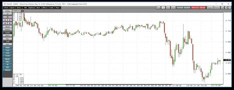 Pair Trading Lab: Analysis UGAZ vs DGAZ