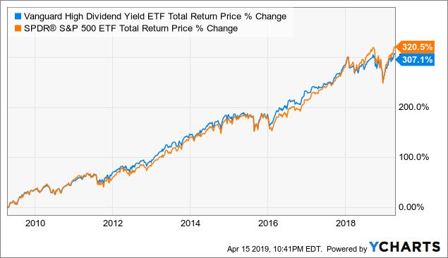low cost dividend etf