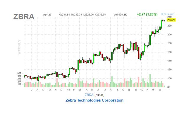 ZBRA SEC Filings, 10K, 8K - Zebra Technologies Corp  - Annual Report