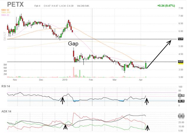 PTEN / Patterson-UTI Energy, Inc  - (2012-03-31) Stock