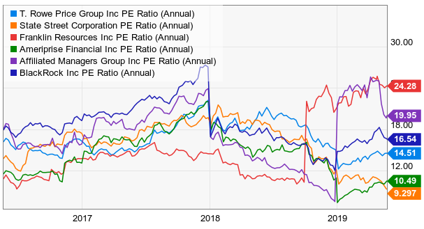 Q1 2019 Performance Makes T. Rowe Price Group A Buy