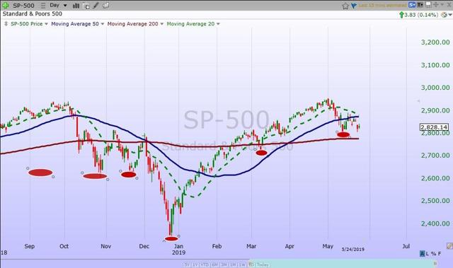 S&P 500 Weekly Update: Tariff Tantrums And A Flight To Safety - Relax And Be Patient