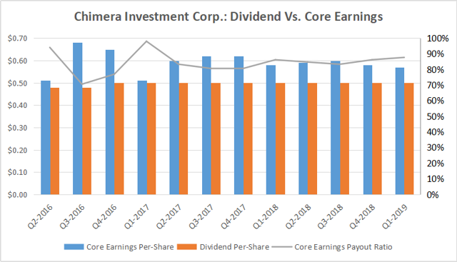 Chimera Investment Corp.: A Dividend Cut Is Not In The Cards