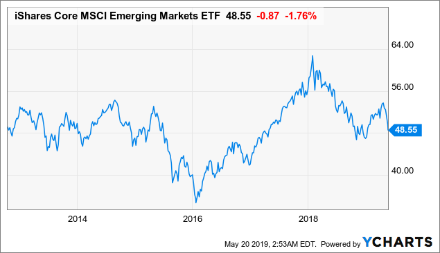 IEMG: Investors Should Pay Attention To The Strength Of The U.S. Dollar