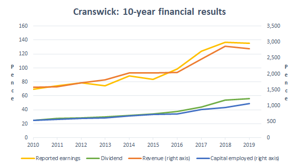 Cranswick's Low Dividend Yield Implies A Bright Future, But Not Sure If That's Likely