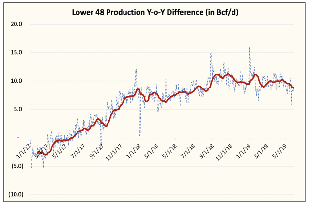 Natural Gas - Lower Prices Cure Lower Prices