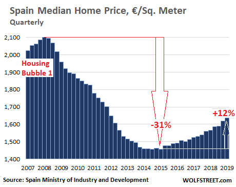 Busted Housing Bubble 1 Morphs Into Housing Bubble 2 In Spain?