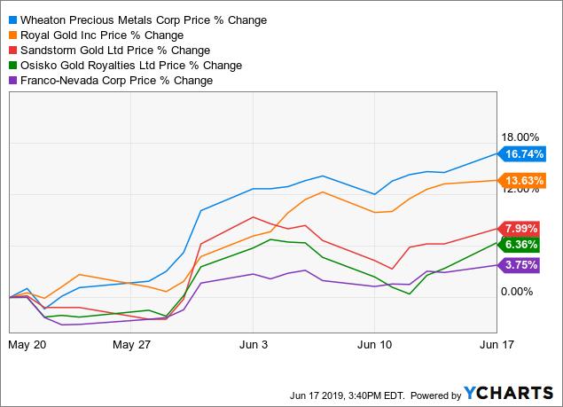 WPM Stock News and Price / Wheaton Precious Metals Corp