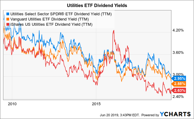 Best-Performing Utility Stocks YTD - June 2019 | Seeking Alpha