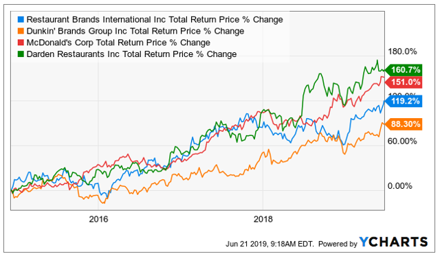 DNKN Stock Financials - (265504100) - Stock Analysis