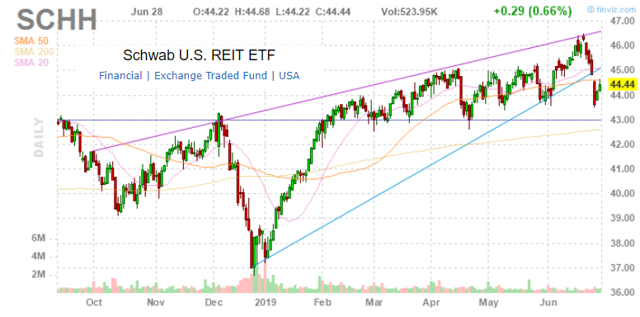 Forex hedging for reits