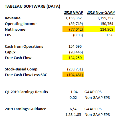Tableau Software: Poster Child For Tech Firms Fooling Investors By Ignoring GAAP Accounting