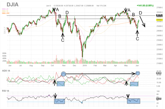 Inverse of udow