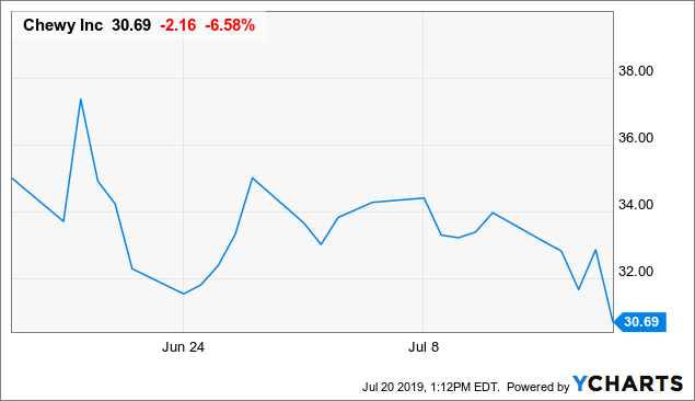 CHWY Institutional Ownership - Chewy, Inc  Stock