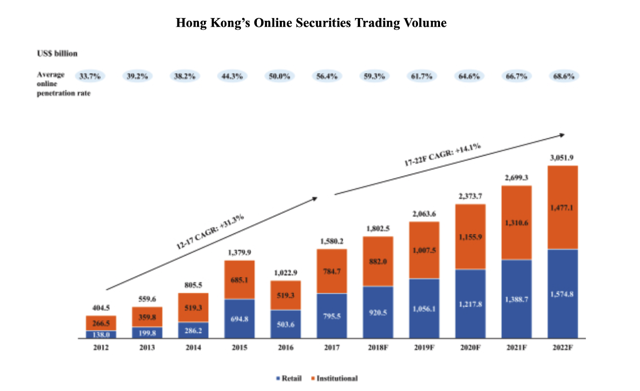 What is the usual ipo trajectory