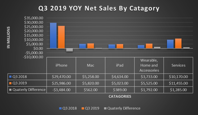 Apple: Strong Buy After Beating EPS And Revenue In Q3 2019