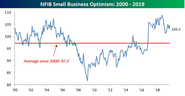 Small Business Sentiment - 'Pessimism Is Contagious'