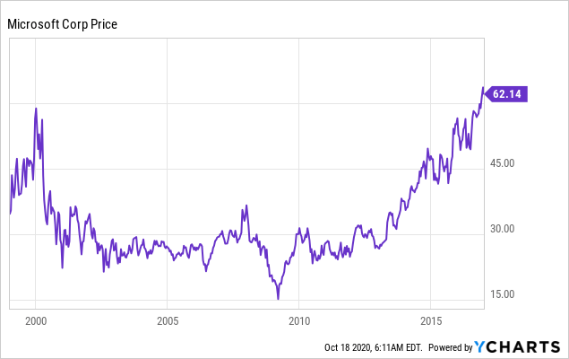 The IBM Stock Is Not Microsoft And It Is Thus Not Poised To Explode In The Near Future (NYSE:IBM)