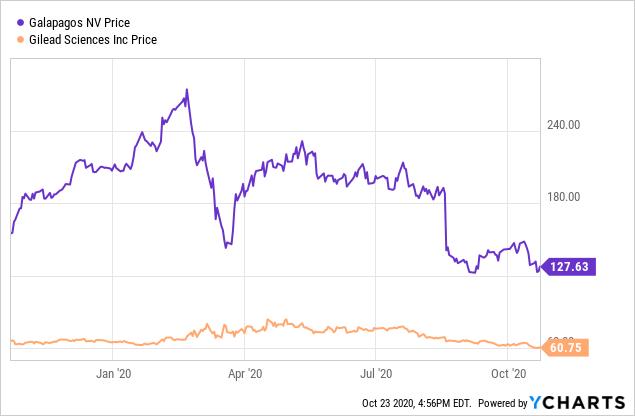 Galapagos Is A Buy Despite Setback In The U.S. (NASDAQ:GLPG)