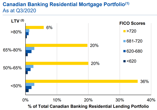 Royal Bank Of Canada: Get That Yield While You Can (NYSE:RY)