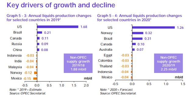 OPEC's Revised Supply/Demand Outlook For 2020