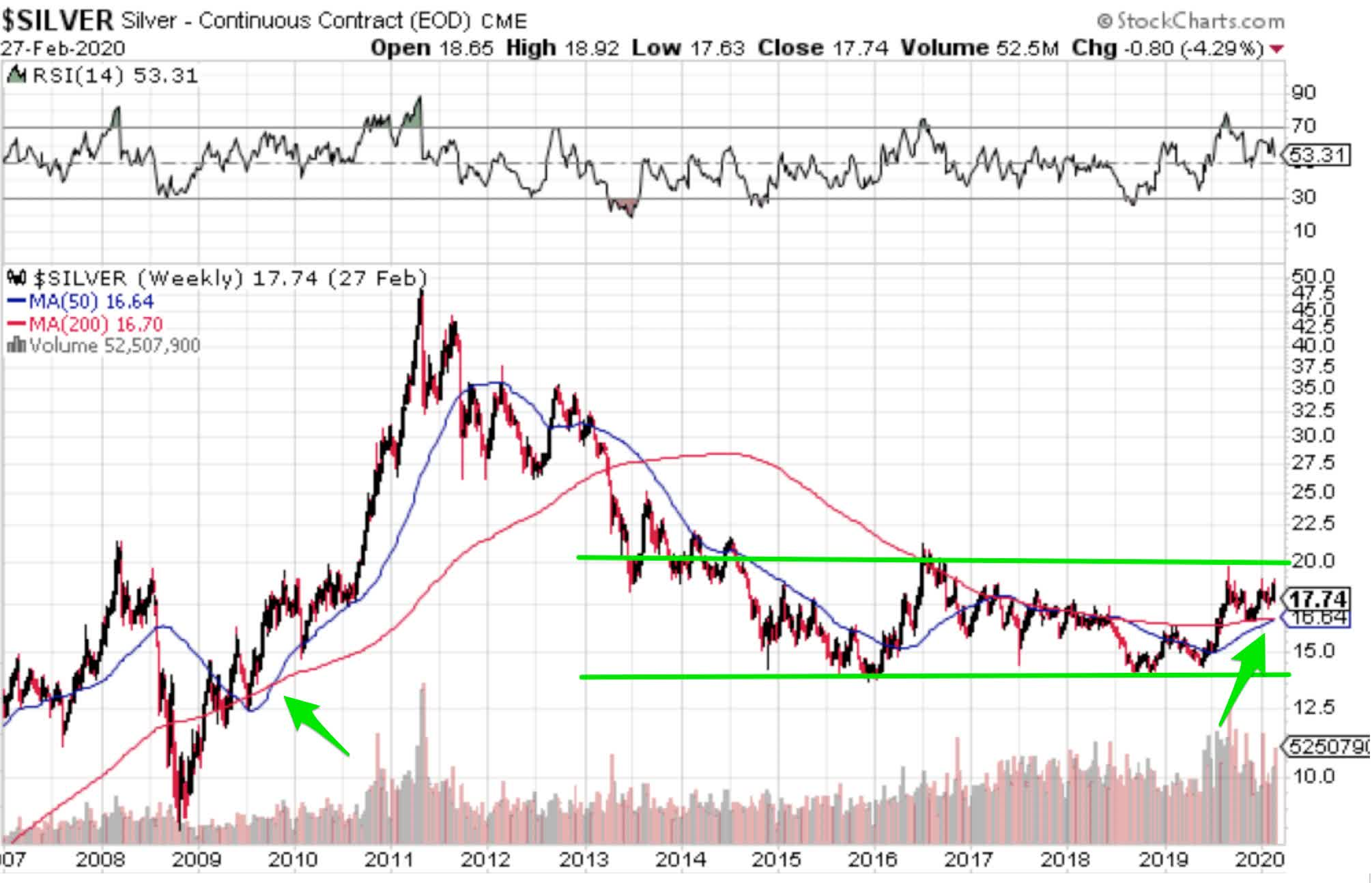 Higher Silver Prices My Thesis Is Valid Seeking Alpha