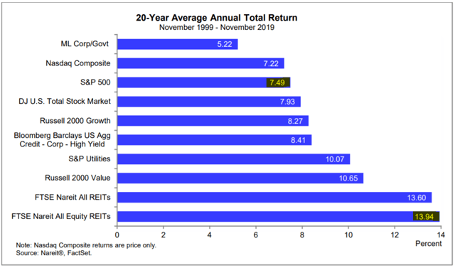 Top Reasons To Not Invest In REITs