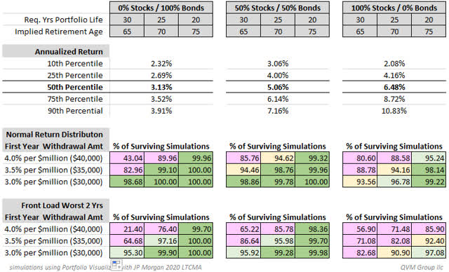 Retirement Withdrawal Simulations And Bear Market Survival Ladder